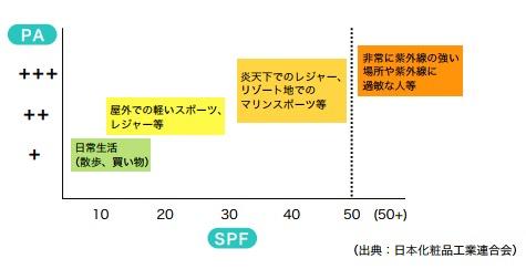 日焼け止めの選び方(SPF、PA、用途別)