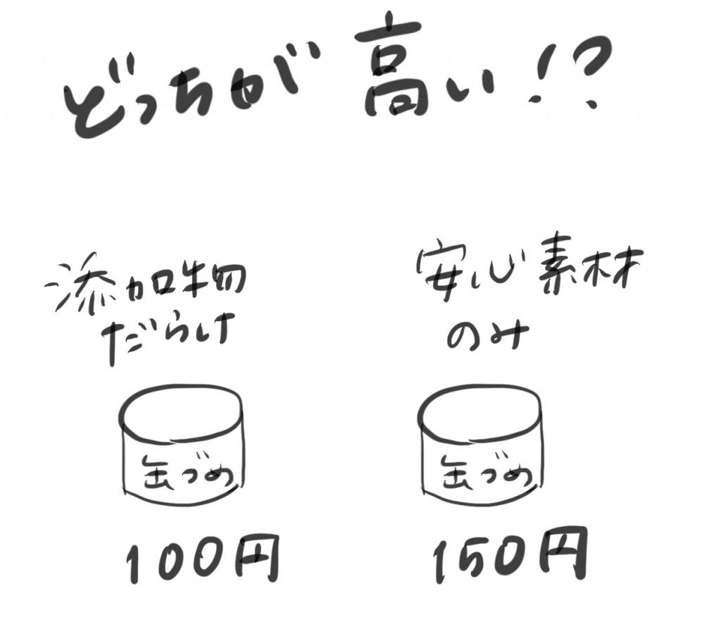 添加物だらけと安心素材のふたつの缶詰。どっちが高い?