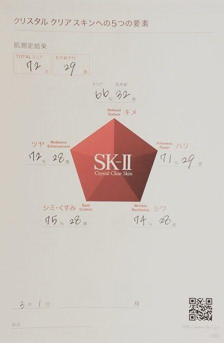 SK-Ⅱ 肌診断結果(マジックリングを使ったスキンチェック)