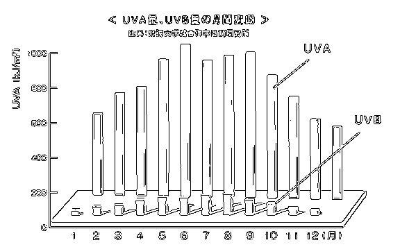 UV-A、UV-B紫外線の月間変動量