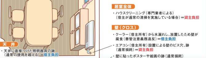 エアコン設置による壁のビス穴、跡(通常磨耗)=貸主負担