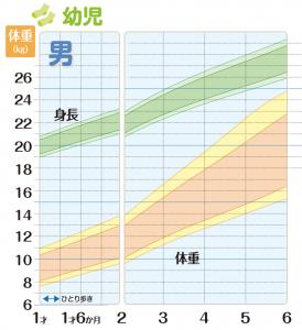 成長曲線(男の子)和光堂HPより