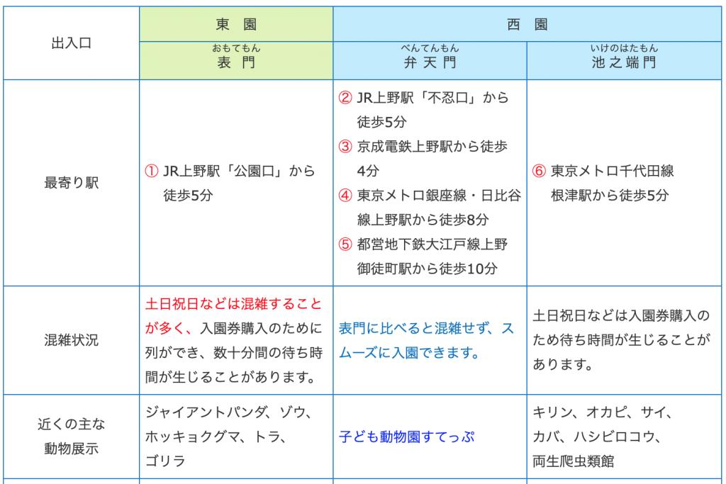 上野動物園アクセス詳細