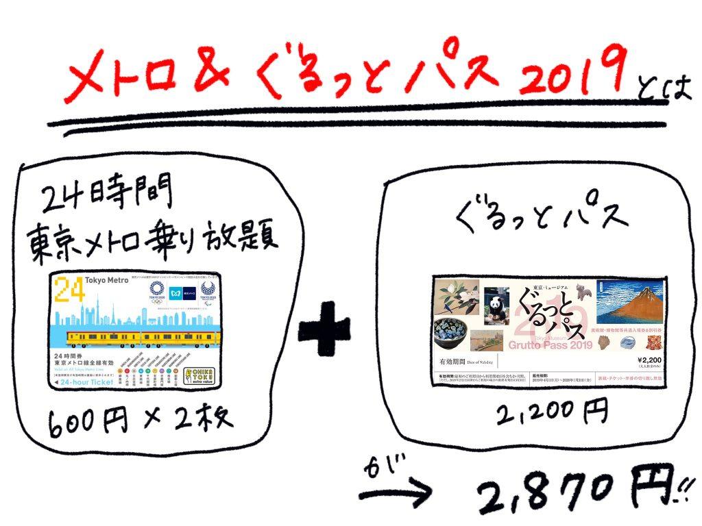 メトロ&ぐるっとパス2019
