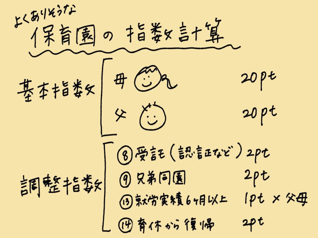 よくありそうな渋谷区の保育園の指数計算