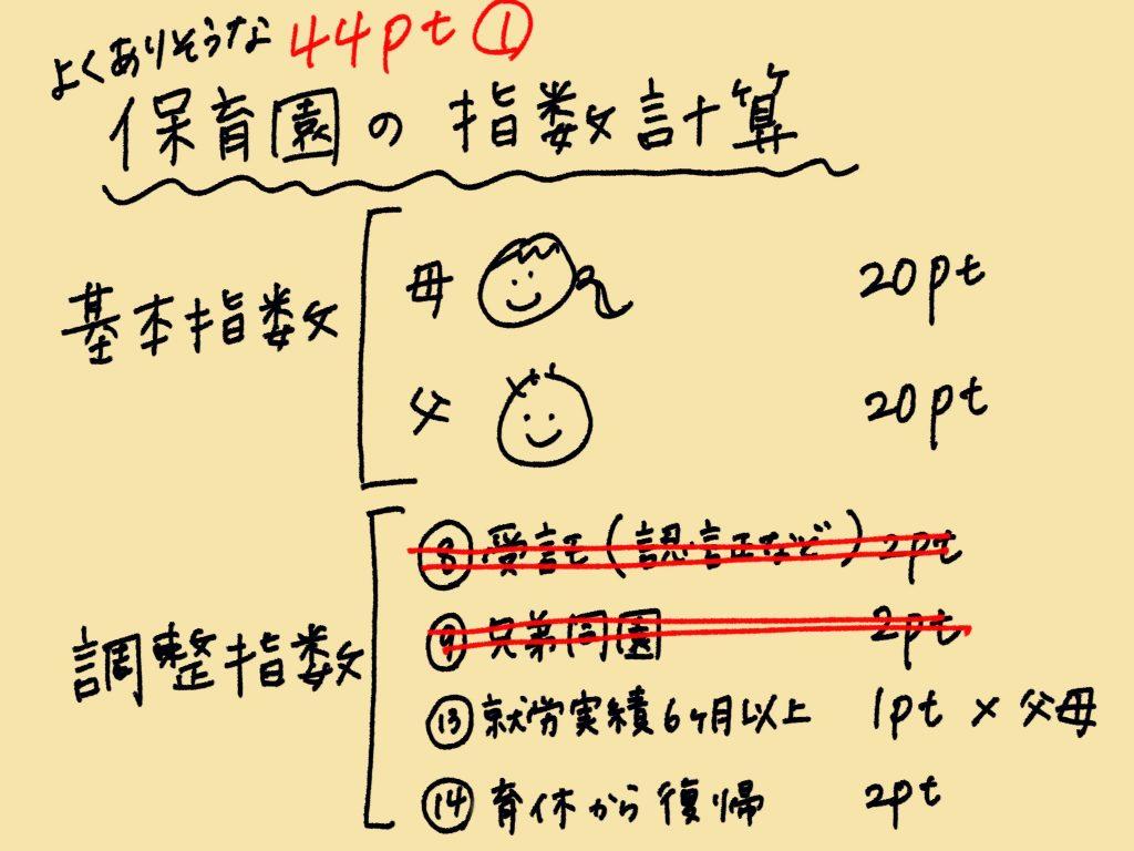 よくありそうな渋谷区の保育園の指数計算 44ptの内訳1
