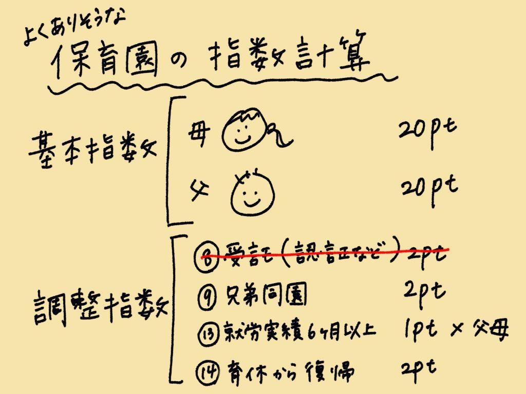 よくありそうな渋谷区の保育園の指数計算①兄弟がいる育休明け家庭